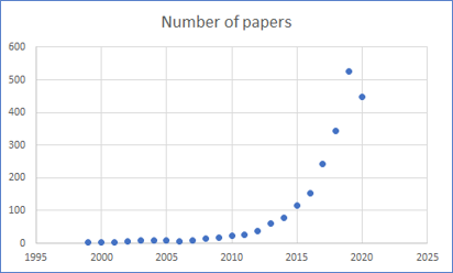 Fifure 1: Number of papers